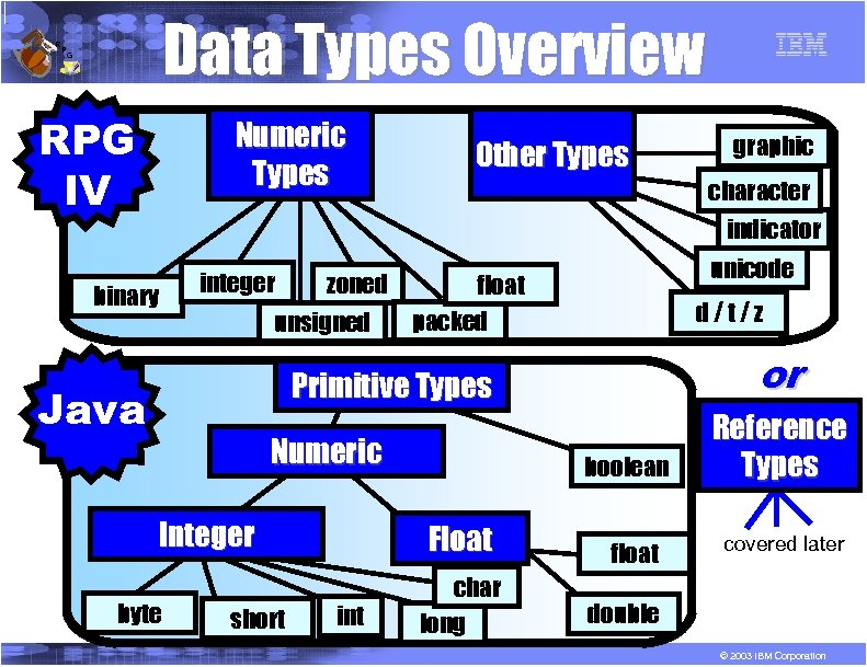 R P Data Types Overview G RPG IV Numeric Types Other Types graphic character