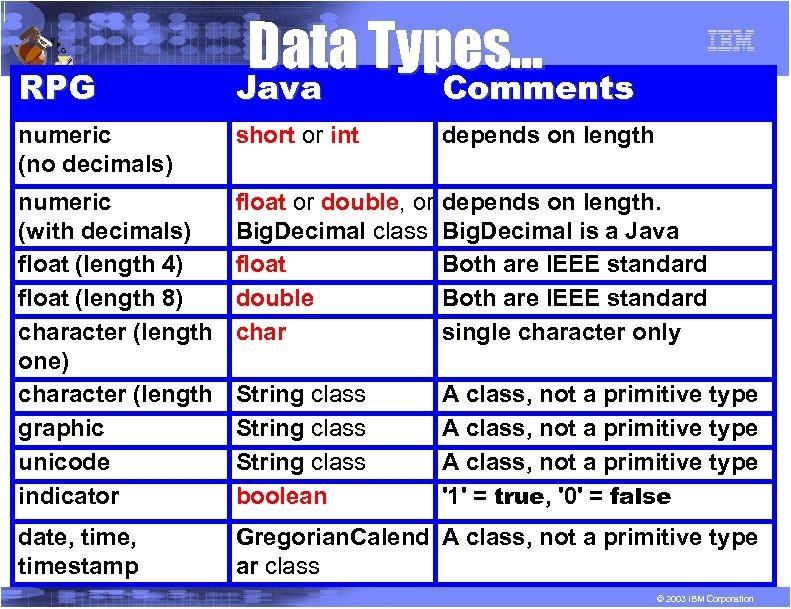 R P G RPG Data Types. . . Java Comments numeric (no decimals) short