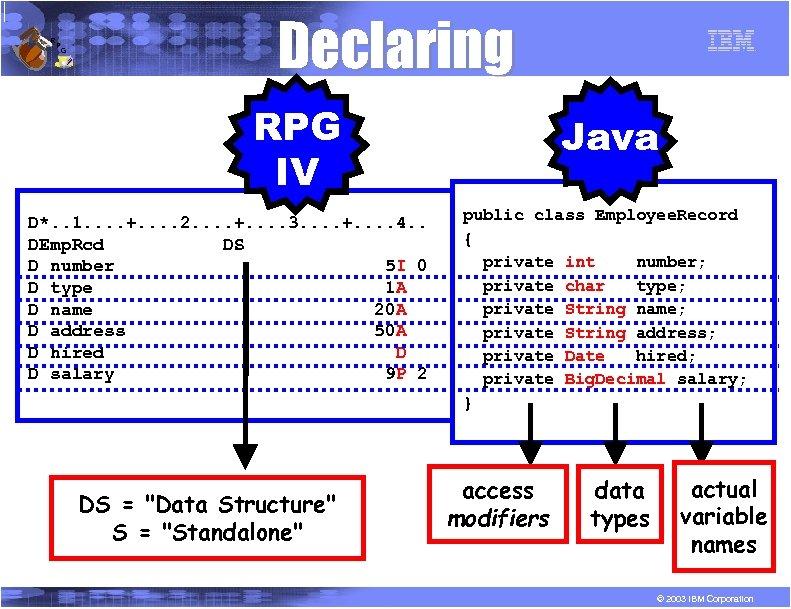 R P G Declaring RPG IV D*. . 1. . +. . 2. .