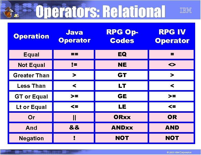 R P Operators: Relational G Operation Java Operator RPG Op. Codes RPG IV Operator