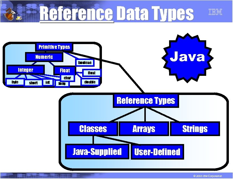 R P Reference Data Types G Primitive Types Java Numeric boolean Integer byte short
