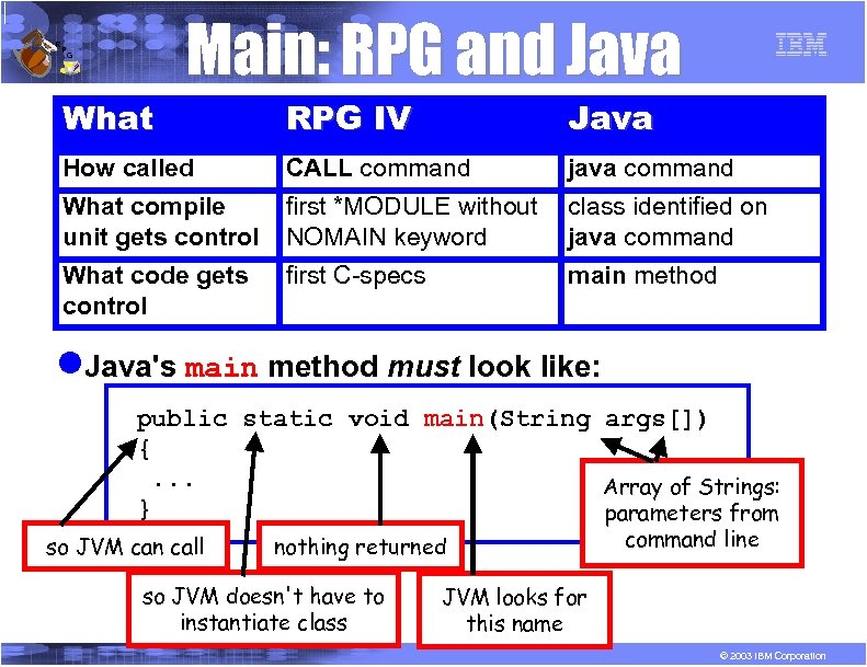 R P Main: RPG and Java G What RPG IV Java How called CALL