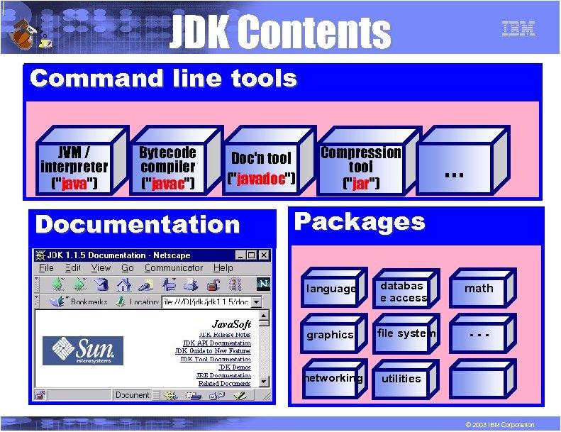 R P G JDK Contents Command line tools JVM / interpreter (