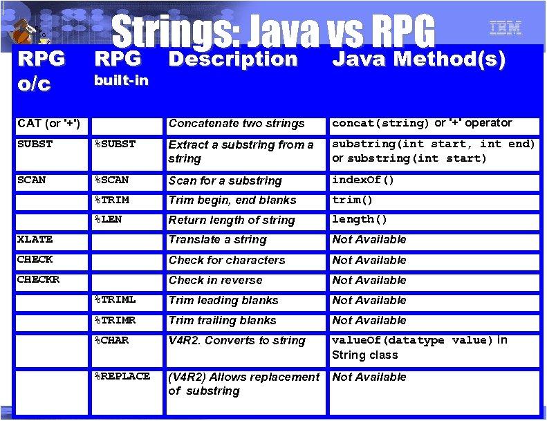 R P G RPG o/c Strings: Java vs RPG Description Java Method(s) built-in Concatenate