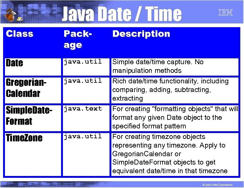 R P G Class Java Date / Time Package Description Date java. util Simple