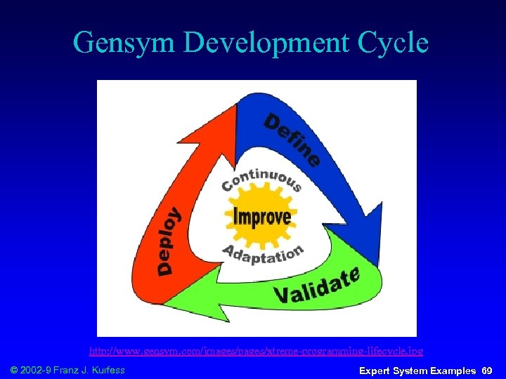 Gensym Development Cycle http: //www. gensym. com/images/pages/xtreme-programming-lifecycle. jpg © 2002 -9 Franz J. Kurfess