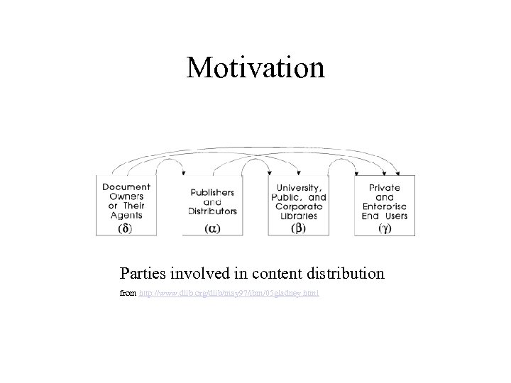 Motivation Parties involved in content distribution from http: //www. dlib. org/dlib/may 97/ibm/05 gladney. html