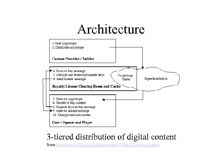 Architecture 3 -tiered distribution of digital content from http: //www. dlib. org/dlib/september 97/ibm/09 lotspiech.