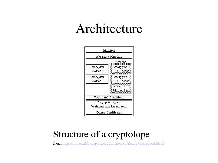 Architecture Structure of a cryptolope from http: //www. dlib. org/dlib/september 97/ibm/09 lotspiech. html