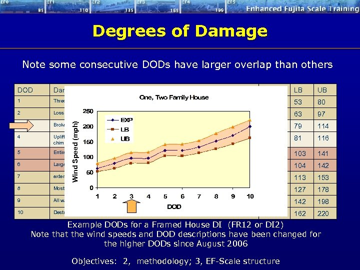 Degrees of Damage Note some consecutive DODs have larger overlap than others Damage Description
