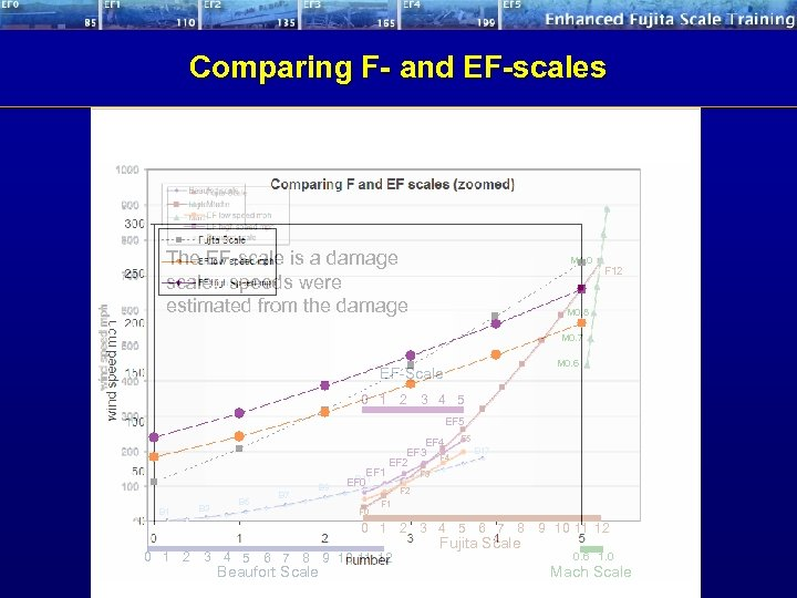 Comparing F- and EF-scales The EF-scale is a damage scale: speeds were estimated from
