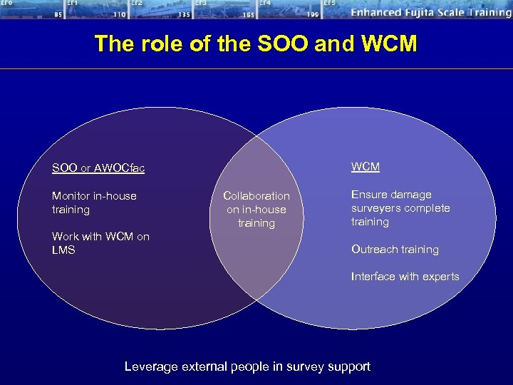 The role of the SOO and WCM SOO or AWOCfac Monitor in-house training Work