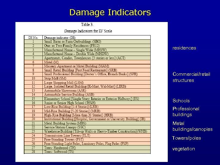 Damage Indicators F-scale damage indicators DI No 1 2 3 4 5 Damage Indicator