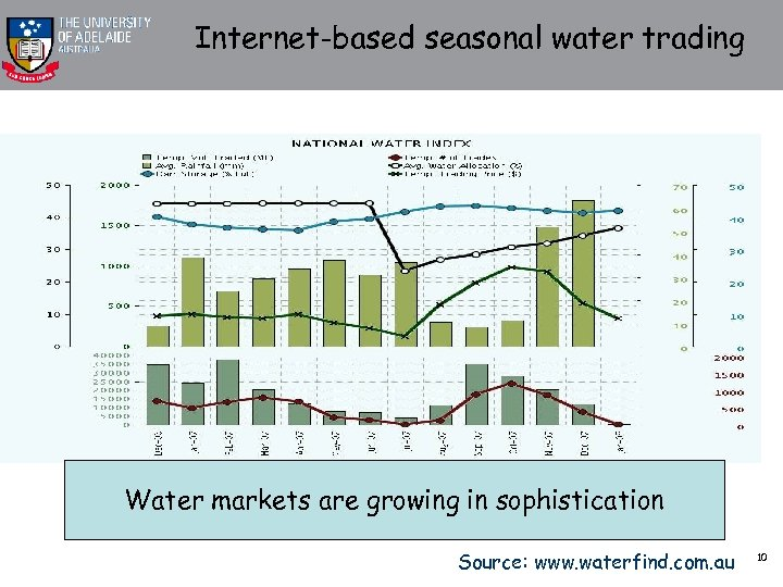 Internet-based seasonal water trading Water markets are growing in sophistication Source: www. waterfind. com.