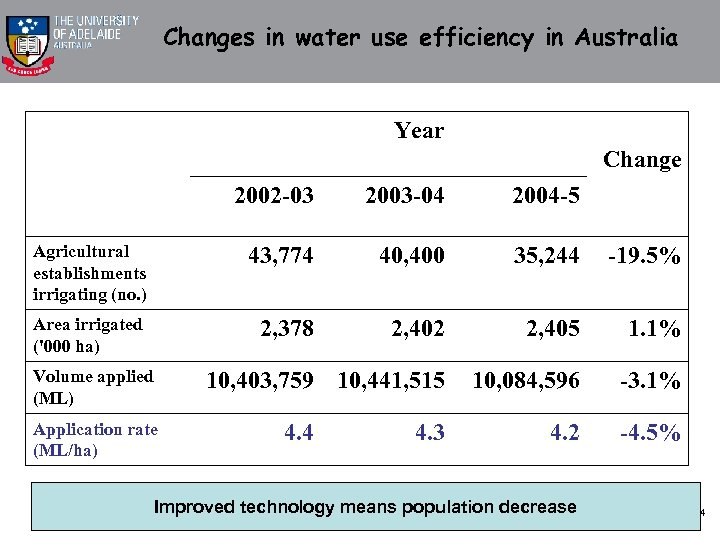 Changes in water use efficiency in Australia Year Change 2002 -03 2003 -04 2004