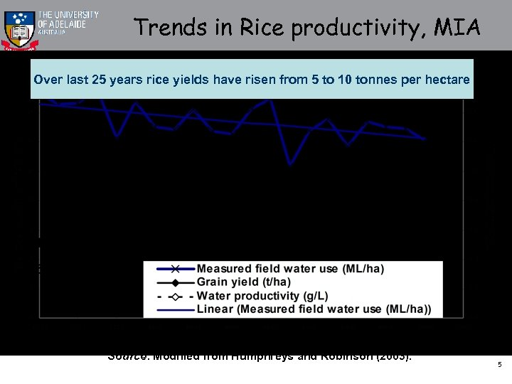 Trends in Rice productivity, MIA Over last 25 years rice yields have risen from
