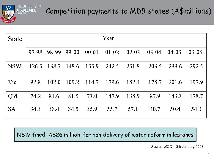 Competition payments to MDB states (A$millions) Year State 97 -98 98 -99 99 -00