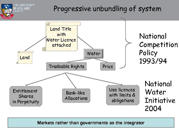 Progressive unbundling of system Land Title with Water Licence attached Water Land Tradeable Rights