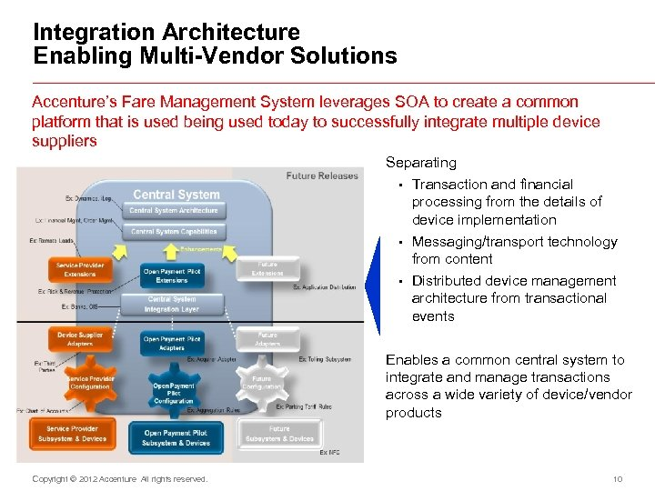 Integration Architecture Enabling Multi-Vendor Solutions Accenture's Fare Management System leverages SOA to create a