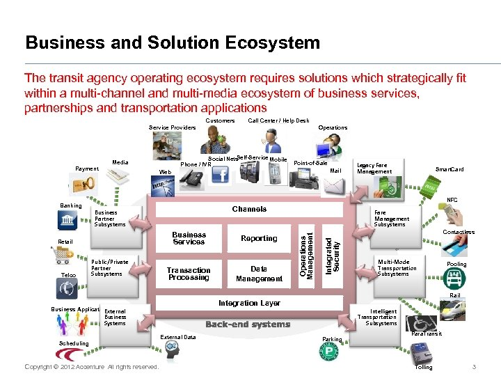 Business and Solution Ecosystem The transit agency operating ecosystem requires solutions which strategically fit