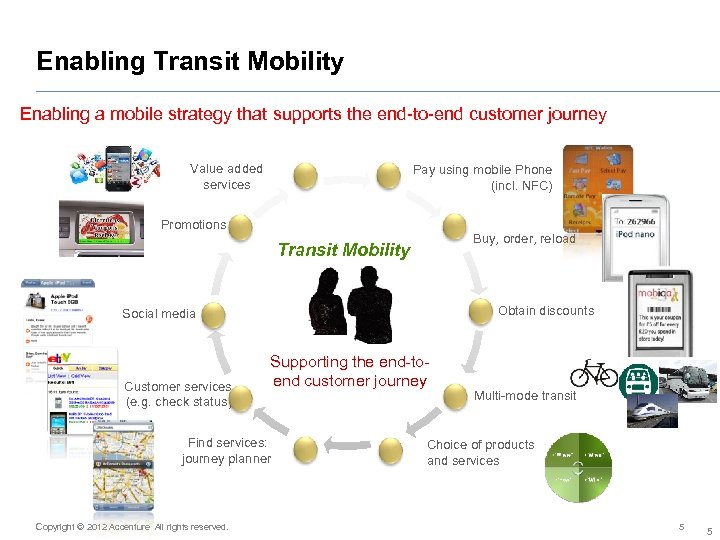 Enabling Transit Mobility Enabling a mobile strategy that supports the end-to-end customer journey Value