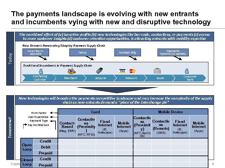 The payments landscape is evolving with new entrants and incumbents vying with new and