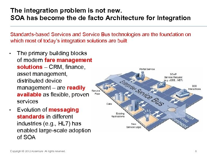 The integration problem is not new. SOA has become the de facto Architecture for