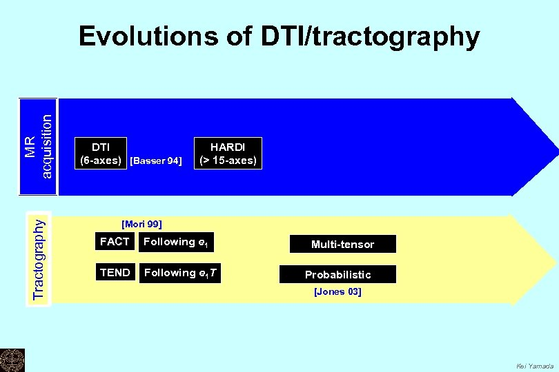 Tractography MR acquisition Evolutions of DTI/tractography DTI (6 -axes) [Basser 94] HARDI (> 15