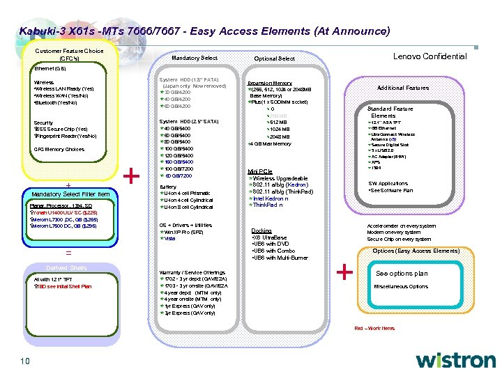 Kabuki-3 X 61 s -MTs 7666/7667 - Easy Access Elements (At Announce) Customer Feature