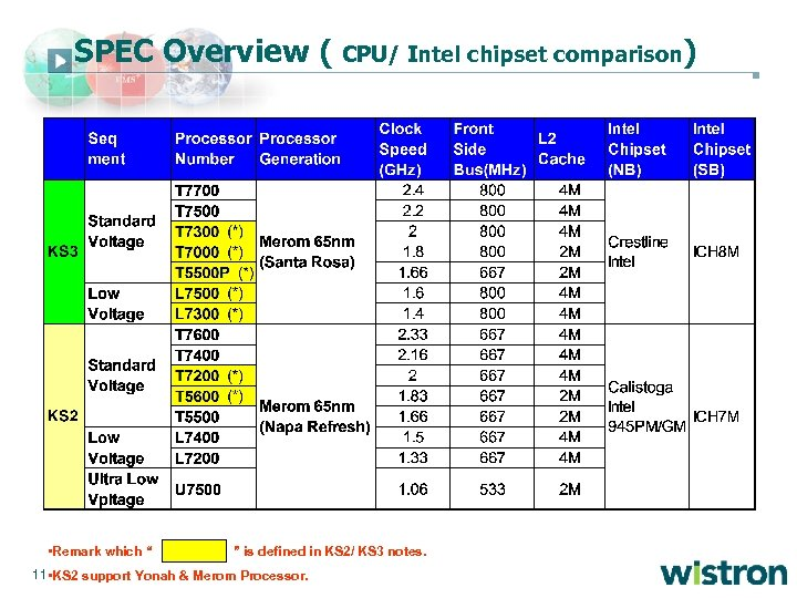 """SPEC Overview ( • Remark which """" CPU/ Intel chipset comparison) """" is defined"""