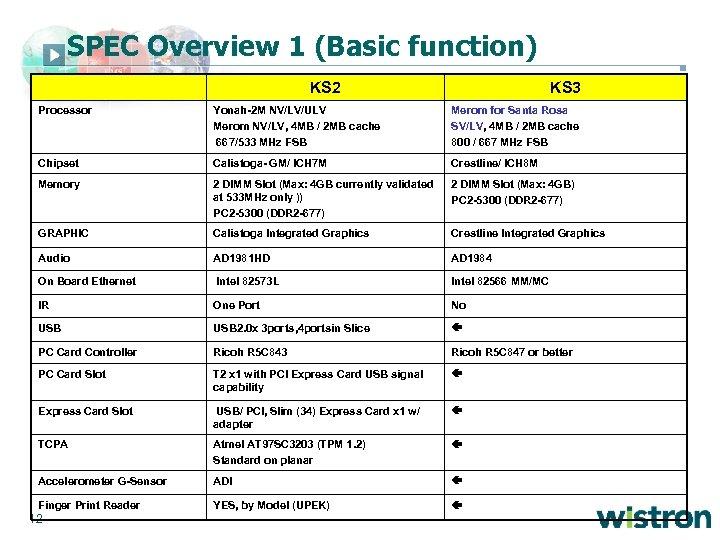 SPEC Overview 1 (Basic function) KS 2 KS 3 Processor Yonah-2 M NV/LV/ULV Merom