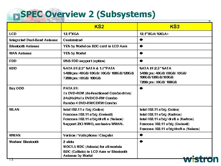 "SPEC Overview 2 (Subsystems) KS 2 KS 3 LCD 12. 1""XGA/ SXGA+ Integrated Dual-Band"