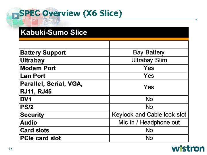 SPEC Overview (X 6 Slice) 15