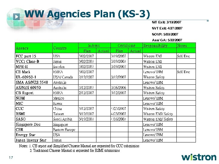 WW Agencies Plan (KS-3) SIT Exit: 3/19/2007 SVT Exit: 4/27/2007 SOVP: 5/09/2007 Ann/ GA: