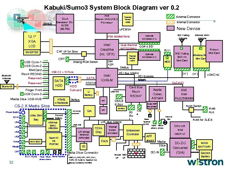 Kabuki/Sumo 3 System Block Diagram ver 0. 2 Keyboard Light SMBus Intel Merom NV/LV/ULV