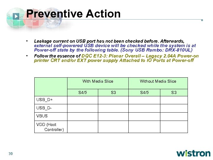 Preventive Action • • Leakage current on USB port has not been checked before.