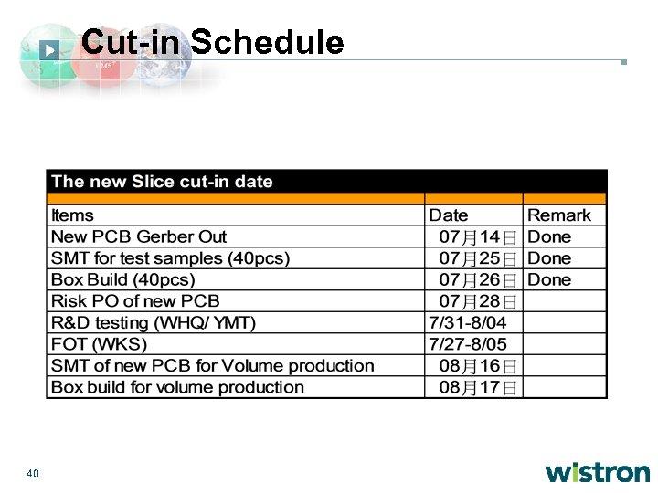 Cut-in Schedule 40