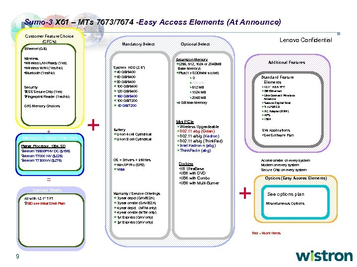 Sumo-3 X 61 – MTs 7673/7674 -Easy Access Elements (At Announce) Customer Feature Choice