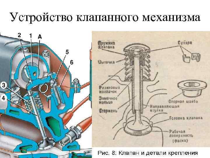 Устройство клапанного механизма