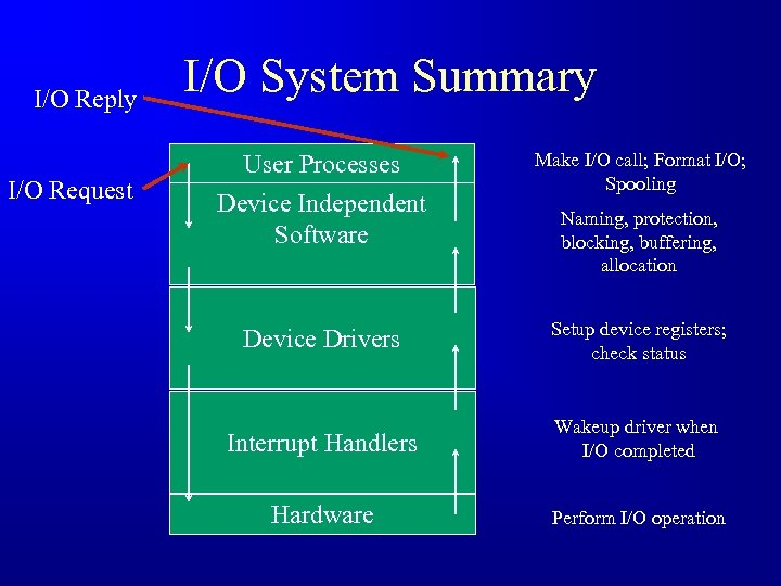 I/O Reply I/O Request I/O System Summary User Processes Device Independent Software Make I/O