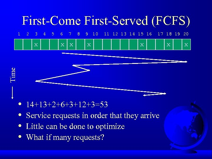 First-Come First-Served (FCFS) 1 2 3 5 6 7 x x 8 9 10