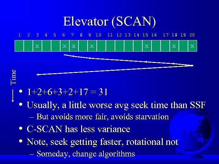 Elevator (SCAN) 1 2 3 Time x • • 4 5 6 7 x