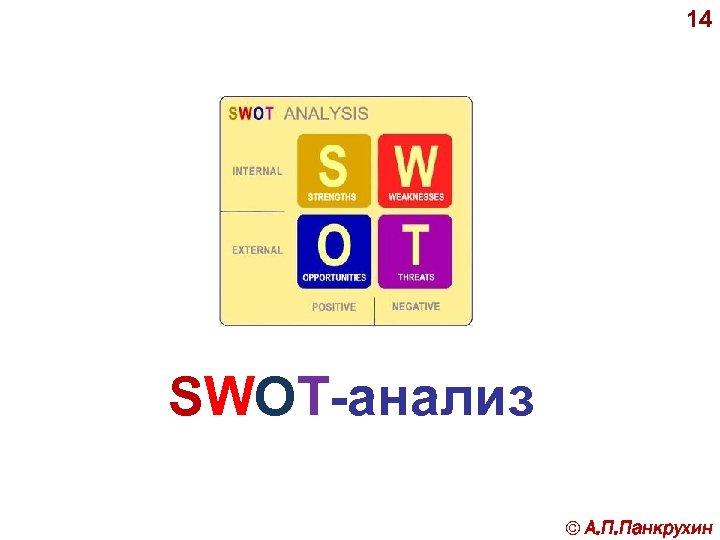 14 SWOT-анализ © А. П. Панкрухин