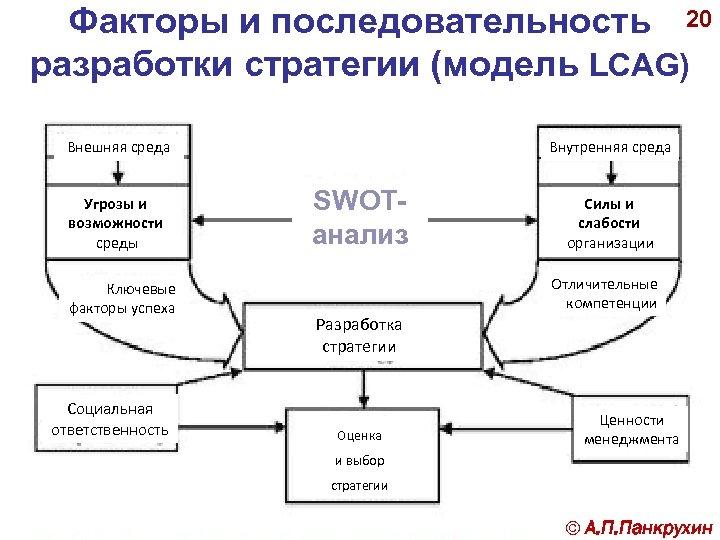 Факторы и последовательность 20 разработки стратегии (модель LCAG) Внешняя среда Угрозы и возможности среды