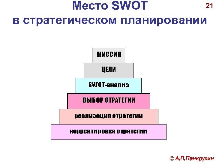 21 Место SWOT в стратегическом планировании © А. П. Панкрухин