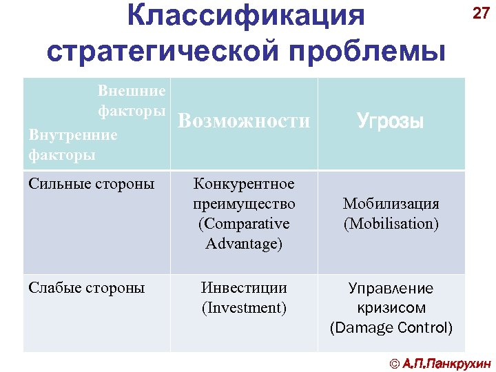 Классификация стратегической проблемы Внешние факторы Внутренние факторы Сильные стороны Слабые стороны Возможности Угрозы Конкурентное