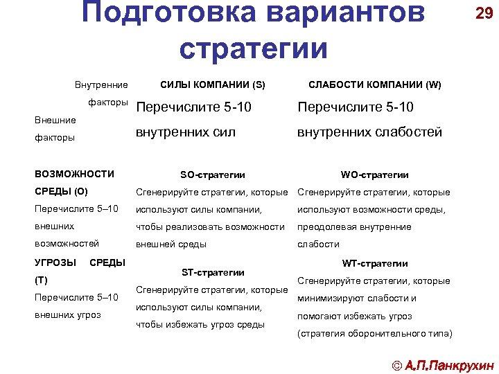 Подготовка вариантов стратегии Внутренние факторы СИЛЫ КОМПАНИИ (S) СЛАБОСТИ КОМПАНИИ (W) факторы ВОЗМОЖНОСТИ Перечислите