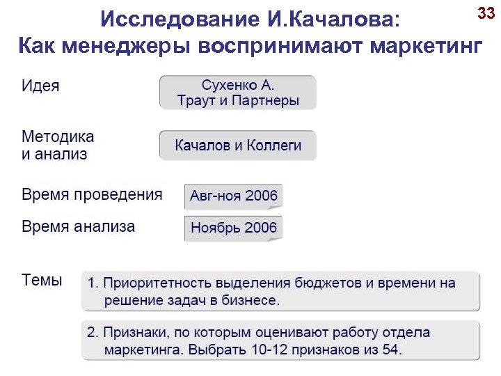 33 Исследование И. Качалова: Как менеджеры воспринимают маркетинг © А. П. Панкрухин