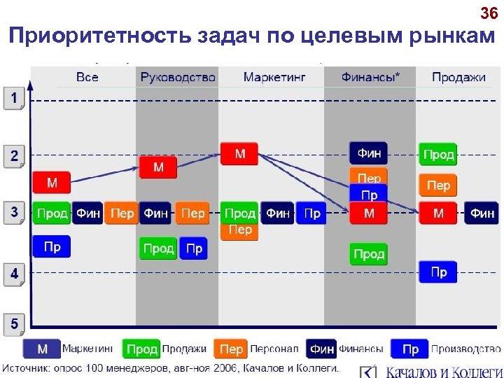 36 Приоритетность задач по целевым рынкам © А. П. Панкрухин