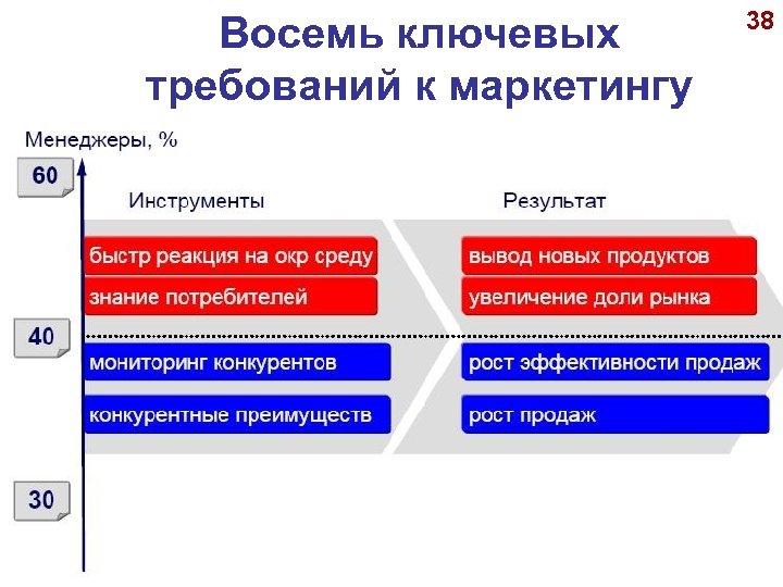 Восемь ключевых требований к маркетингу 38 © А. П. Панкрухин
